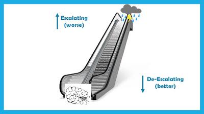 Conflict Escalator Lesson: gif of an escalator