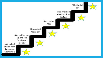 Conflict escalator lesson plan: gif of an escalator with points representing where the conflict could be deescalated.